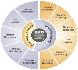 rpo_process